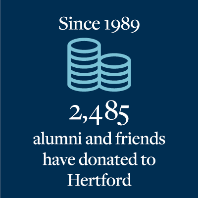 Donating alumni since 1989