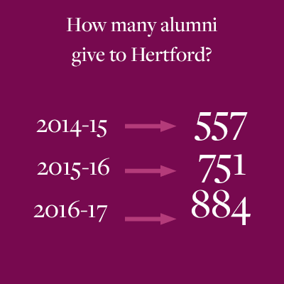 Statistics on Hertford alumni donations