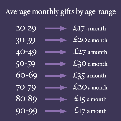 Statistics on monthly gifts by age-range