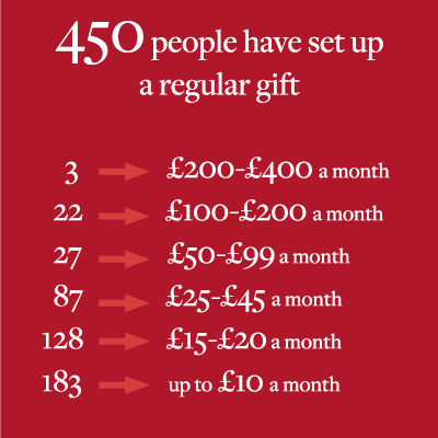 Statistics on donations to Hertford College