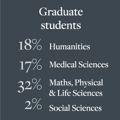 Proportion of graduate students by subject area